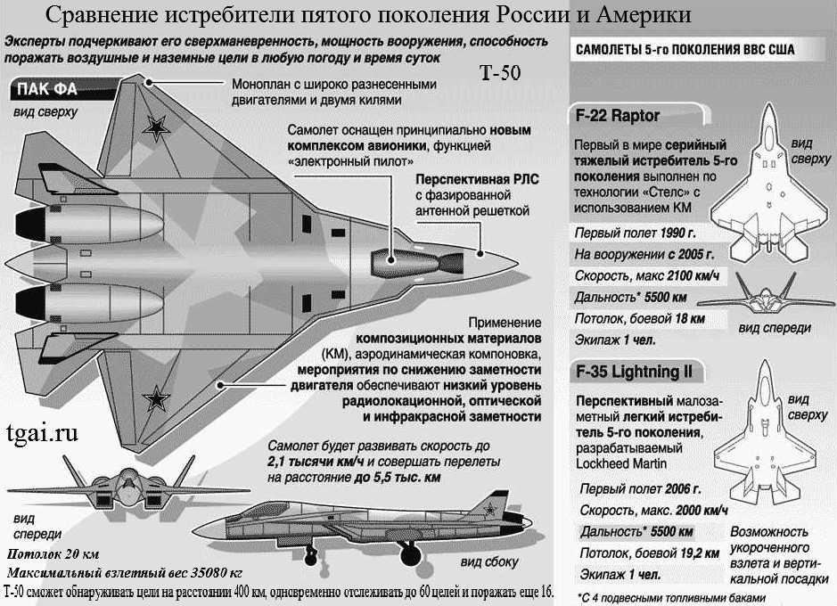 Истребители пятого поколения России иСША